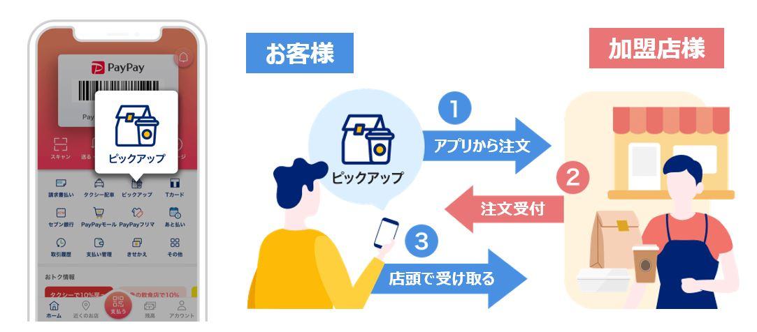 ピックアップ決済イメージ